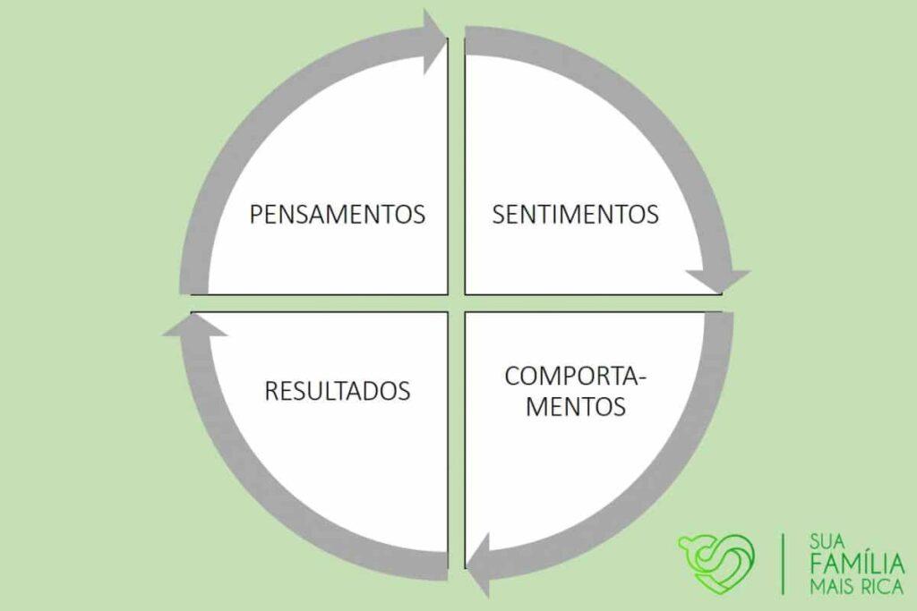 Ciclo dos resultados, mostrando que nosso sucesso financeiro (resultados) começa nos nossos pensamentos.
